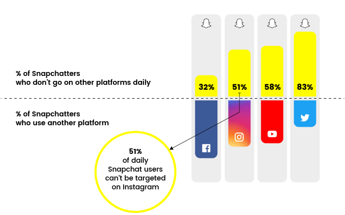 Graph on Snapchat audience